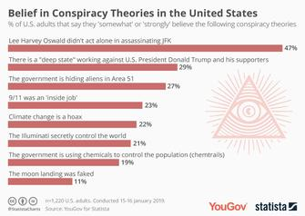 conspiracy theories right posted - 960×684